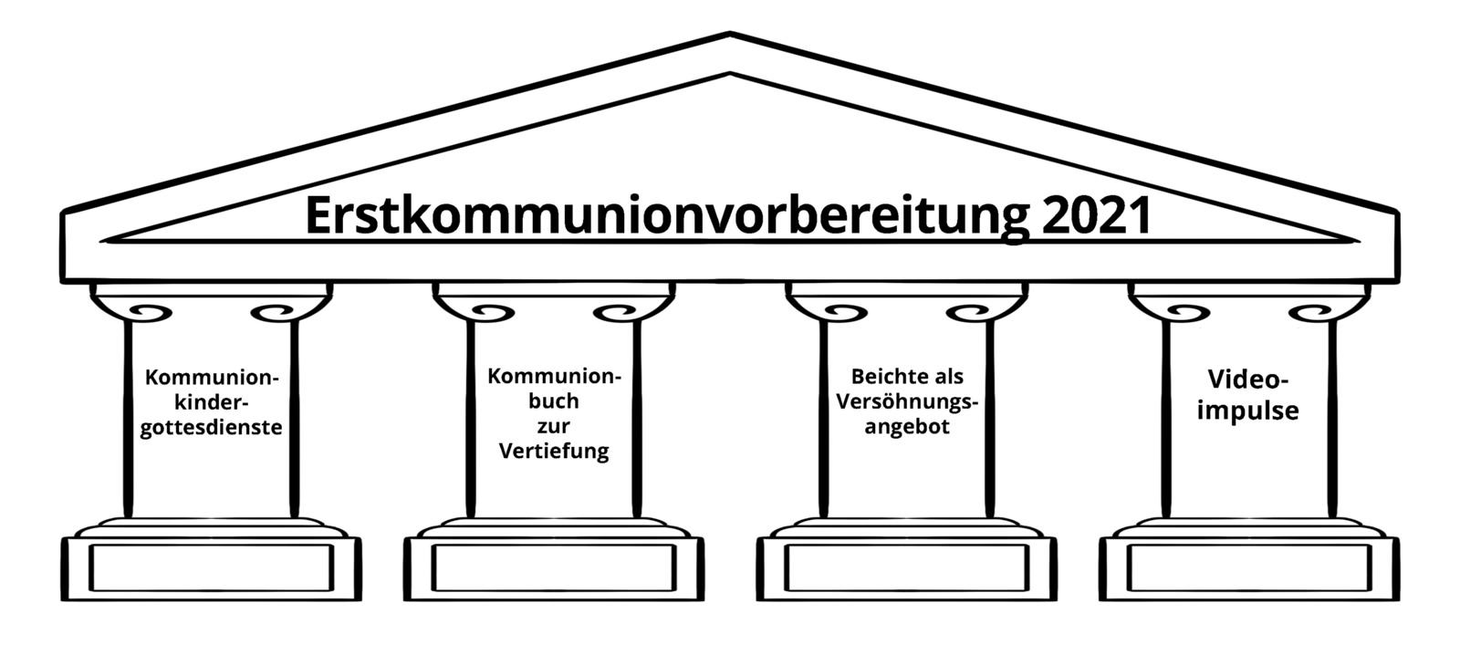 Nrw kommunion 2021 NRW